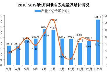 2019年1-2月湖北省发电量同比增长7.1%