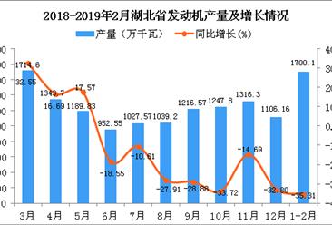 2019年1-2月湖北省发动机产量同比下降35.31%