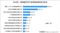 產業地產投資情報:2019年一季度韶關市產業用地拿地TOP10企業排行榜