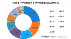 产业地产投资情报:2019年一季度福建省产业用地拿地百强企业排行榜