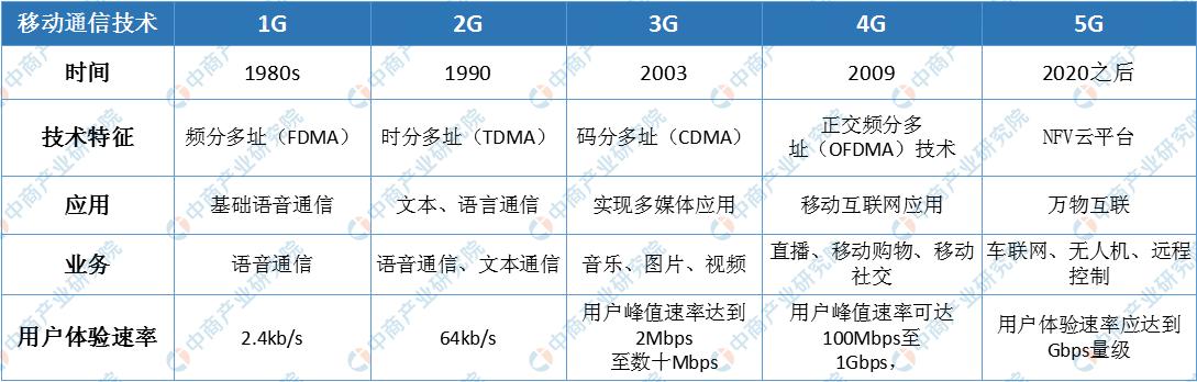 三大运营商完成5G手机通话测试 5G手机市场蓄势待
