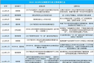 2018-2019年全國教育行業主要政策匯總(表)