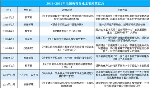 2018-2019年全国教育行业主要政策汇总(表)