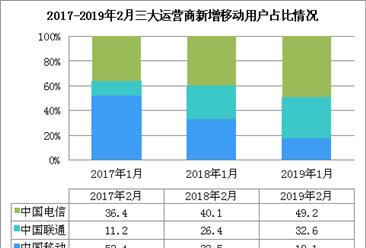 2019年2月三大运营商竞争格局分析:中国移动增速放缓 联通/电信稳步增长(图)