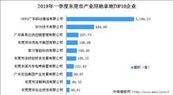 大湾区产业地产投资情报:2019年一季度东莞产业用地拿地TOP10企业排行榜