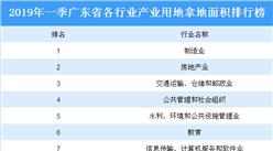 大灣區產業地產投資情報:2019年一季度廣東省各行業用地拿地情況盤點