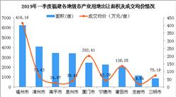 產業地產投資情報:2019年一季度福建省各市產業用地出讓情況及成交均價盤點