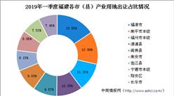 產業地產投資情報:2019年一季度福建省產業用地出讓50強地市排行榜