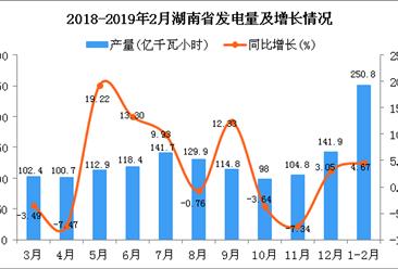 2019年1-2月湖南省发电量为250.8亿千瓦小时 同比增长4.67%
