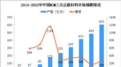 中国锂电池NCM三元正极材料产业快速增长 2022年市场规模有望破600亿(图)