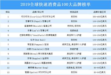 2019全球快速消费品100大品牌榜单出炉:可口可乐位列榜首(附榜单)