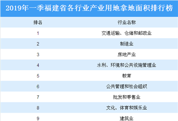 产业地产投资情报:2019年一季度福建省各行业用地拿地情况盘点