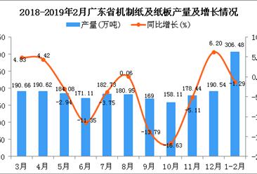 2019年1-2月广东省机制纸及纸板产量同比下降1.29%