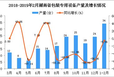 2019年1-2月湖南省包装专用设备产量同比下降5.56%