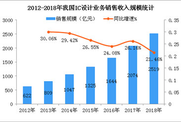 我国集成电路设计产业发展迅速  2018年IC设计业市场规模超2500亿元(图)
