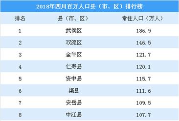 2018年四川百万人口县(市、区)排行榜:武侯区第一(附榜单)