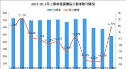 2019年1-2月上海市星级酒店经营数据统计分析(附图表)