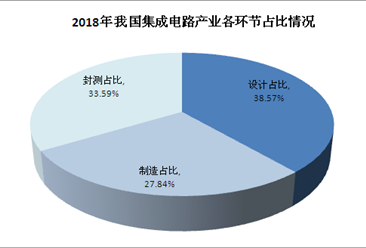我国集成电路产业链结构优化   IC设计占比不断提高(图)