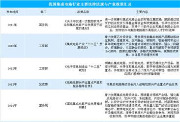 2019年我国集成电路行业主要法律法规及产业政策汇总(表)