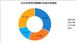 2019年全球體外診斷市場預測:亞洲有望成體外診斷增速最快的區域