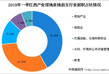 产业地产投资情报:2019年一季度江西省各行业用地拿地情况盘点