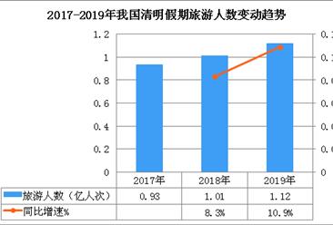 2019年清明旅游市场总结:清明旅游收入达478.9亿元  增长13.7%(图)