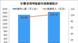 2019年安徽省清明假期旅游收入突破100亿元  同比增长10.37%(图 )