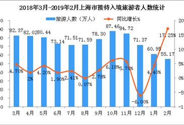 2019年1-2月上海市入境旅游数据统计:旅游人数达116.12万人 (附图表)