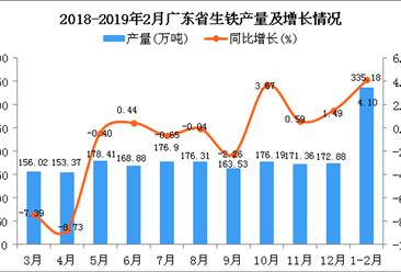 2019年1-2月广东省生铁产量同比增长4.1%