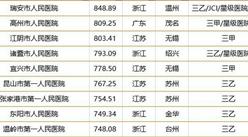 2018中國縣級醫院100強榜單:前十強浙江占據4席(附榜單)