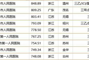 2018中国县级医院100强榜单:前十强浙江占据4席(附榜单)