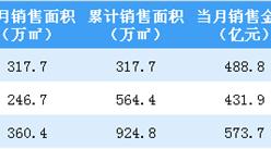 2019年3月万科销售简报:销售额同比增长13%(附图表)