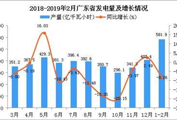 2019年1-2月广东省发电量同比下降8.26%
