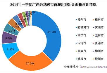 商业地产招商情报:2019年一季度广西商服用地拿地top10企业排行榜