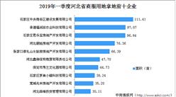 商业地产招商情报:2019年一季度河北省商服用地拿地TOP30企业排行榜
