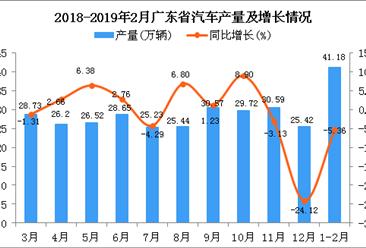 2019年1-2月广东省汽车产量为41.18万辆 同比下降5.36%
