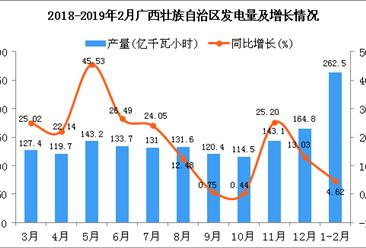 2019年1-2月广西壮族自治区发电量同比增长4.62%