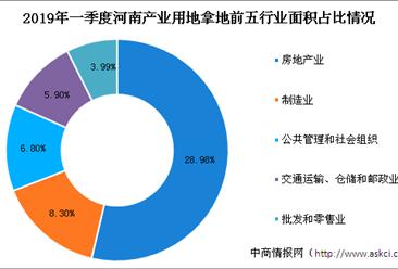 产业地产投资情报:2019年一季度河南省各行业用地拿地情况盘点