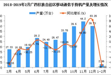 2019年1-2月广西壮族自治区手机产量同比下降90.22%
