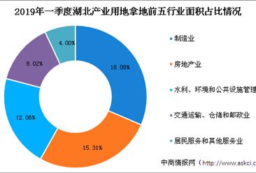 产业地产投资情报:2019年一季度湖北省各行业用地拿地情况盘点