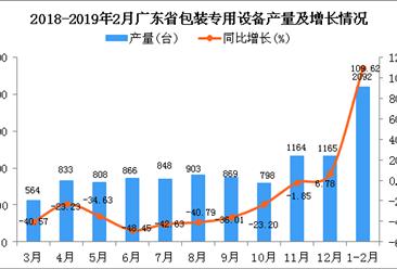 2019年1-2月广东省包装专用设备产量同比增长109.62%