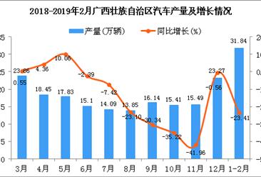 2019年1-2月广西壮族自治区汽车产量为31.84万辆 同比下降23.41%(图)