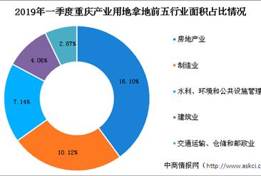 产业地产投资情报:2019年一季度重庆市各行业用地拿地情况盘点