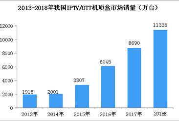 我国iptv/ott机顶盒市场持续增长  ott机顶盒芯片零售市场竞争格局分析(图)