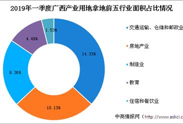 产业地产投资情报:2019年一季度广西各行业用地拿地情况盘点