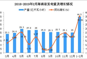 2019年1-2月海南省发电量同比增长35.26%