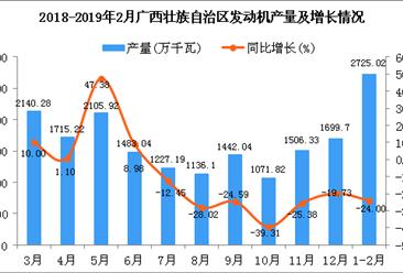 2019年1-2月广西壮族自治区发动机产量同比下降24%