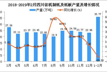 2019年1-2月四川省机制纸及纸板产量同比下降20.58%