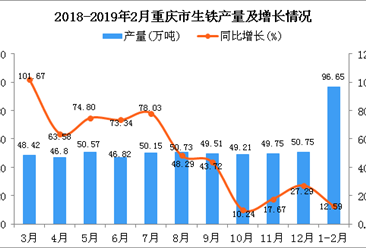 2019年1-2月重庆市生铁产量为96.65万吨 同比增长12.59%