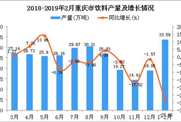 2019年1-2月重庆市饮料产量同比下降27.95%